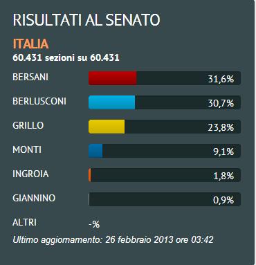 Resultado Senado/ Fuente: La Reppublica