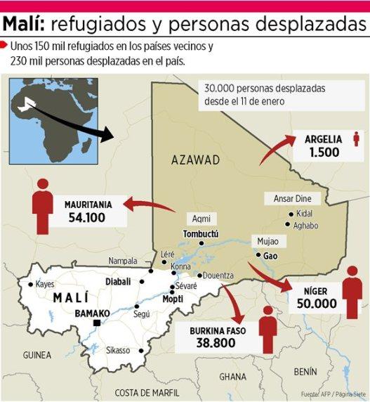 Personas desplazadas/Fuente: Página7