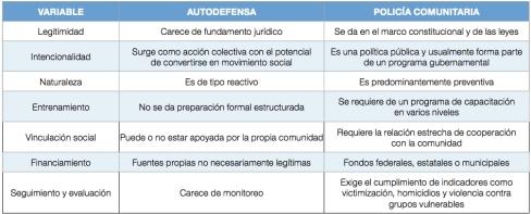 Diferencias entre grupos de autodefensa y policías comunitarias.  Crédito: Javier Brown. Fundación Preciado